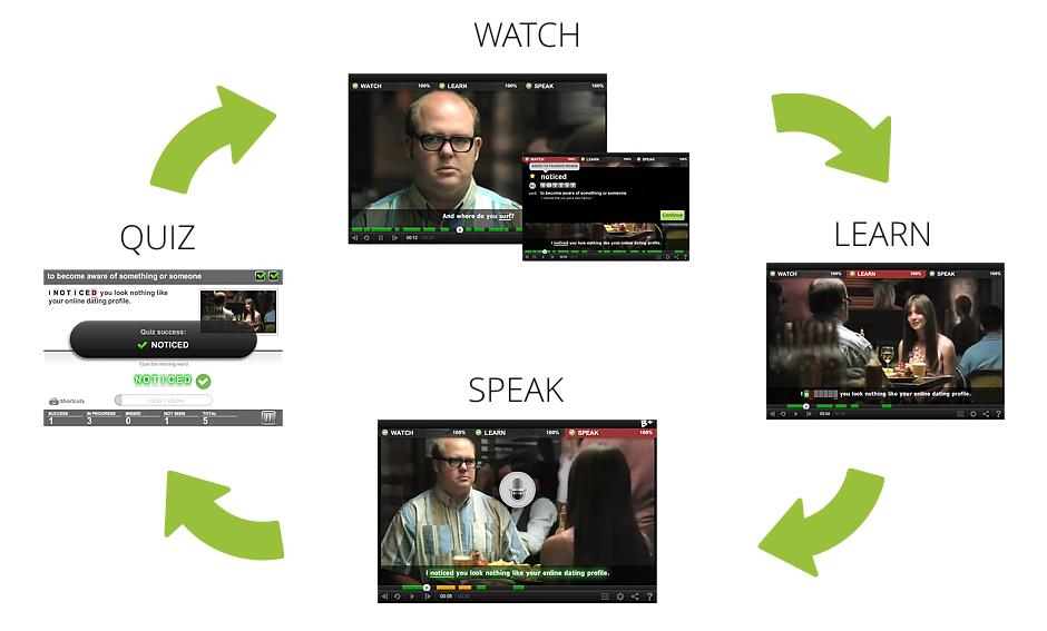 watch-learn-speak-quiz